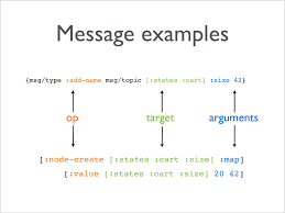 Map Clojure Web Apps In Clojure And Clojurescript With Pedestal