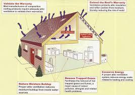 Smart Vent Roof Ventilation How To Improve Attic Ventilation Hirerush Blog