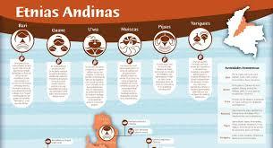 cazadores logo etnias indígenas andinas orinoquía col infographic on behance