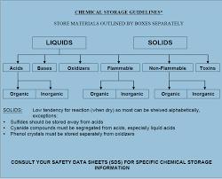 flammable cabinet storage guidelines appendix b clemson university south carolina