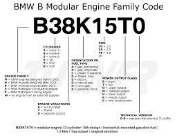 bmw e46 330i engine specs bmw engine codes turner motorsport