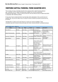 실리콘밸리 2014년 3분기 벤처투자리스트