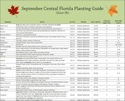 september vegetable planting guide for central florida my little