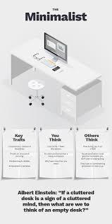 minimalist desks what does your office desk say about you desktime insights
