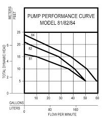 80 series zoeller pump company