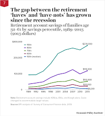 how much the richest americans have saved for retirement