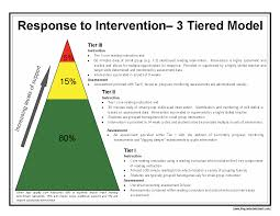 28 best mtss rti images on pinterest response to intervention