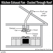 kitchen exhaust fan kitchen ventilation system design exhaust fan model for home and