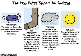 comic itsy bitsy spider a marxist analysis critical theory