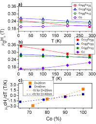 Correlation Between Structure And Magnetic Properties In Coxfe100