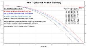 9mm trajectory chart vs 40 s u0026w trajectory chart