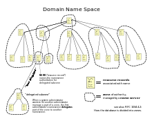 Domain Naming System Dns Tech by Domain Name Wikipedia