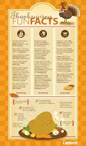 ten facts about thanksgiving thank you