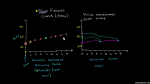 motivation for the futures exchange video khan academy