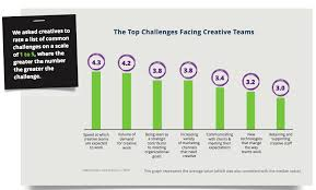 in house in house creative teams top challenges marketing study