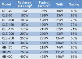 light bulb conversion to led halogen to led conversion remarkable car light bulb equivalent chart