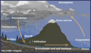 Interior Of The Earth For Class 7 Activity 4 Teacher Guide The Water Cycle