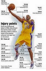 Kobe Bryant Injury Meme - 03 04 laceration index finger 99 00 fractured metacarpal 15 96 97