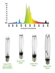400 Watt Hps Grow Light E40 Indoor Plants Herbal Growing Super Hps Grow Bulbs 600w Hps