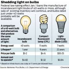 incandescent light bulb law incandescent light bulb illegal http yogventures info