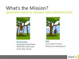 pmo success webinar part2 setting up the pmo charter