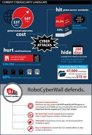 protect linux web servers from u0027zero day u0027 attacks robocyberwall