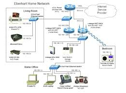 home wireless network design diagram home wireless network design diagram mesh worldrefugeeday2011 com