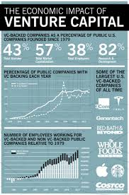 how much does venture capital drive the u s economy stanford