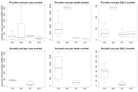 costs and cost effectiveness of malaria control interventions a