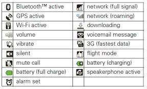 android symbol meanings android wireless symbols