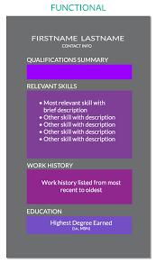 Pacu Nurse Job Description Resume by Nursing Resume The Ultimate Guide For 2017 Nurse Org
