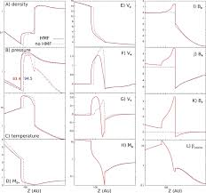 three dimensional kinetic mhd model of the global heliosphere with