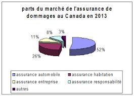 bureau d assurance du canada portrait de l industrie des services financiers