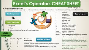 Basic Excel Spreadsheet Excel U0027s Operators Cheat Sheet Spreadsheet Consultancy Inc