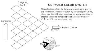 color measurement systems