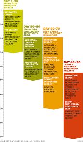 8 30 60 90 day business plan template wedding spreadsheet