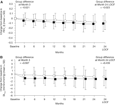 two year safety and efficacy of inhaled human insulin exubera in