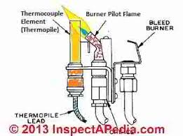 gas water heater pilot light but not burner gas flame thermocouple sensors troubleshooting replacement