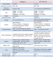 difference between iphone and android apple iphone vs htc evo 4g the smatphone war gadgetcage