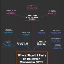 this flowchart is the least painful way to decide where to party