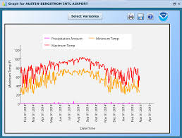 daily weather statistics graph or data table noaa climate gov