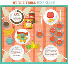 toxic food revealing infographics farm to fork