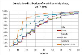 travel time to work images How does travel vary across melbourne and regional centres in png
