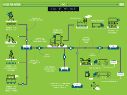 Uri Map Infographic Mapping Our Oil Pipeline Good