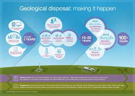 siting a geological disposal facility nuleaf
