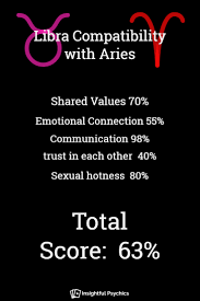 libra and aries compatibility in sex love and friendship