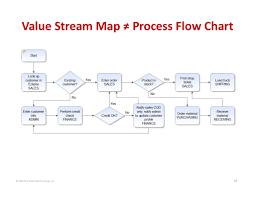 Value Stream Map 2014 The Karen Martin Group Inc 16 Value Stream Map Process Flo U2026