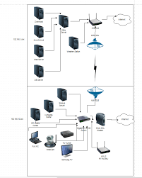 home network setup solved help with complicated for a home network setup ubiquiti