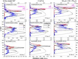 novel experimental simulations of the atmospheric injection of