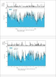 calibration parameters used to simulate streamflow from